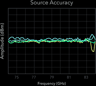 Source Performance from 74 GHz to 84 GHz